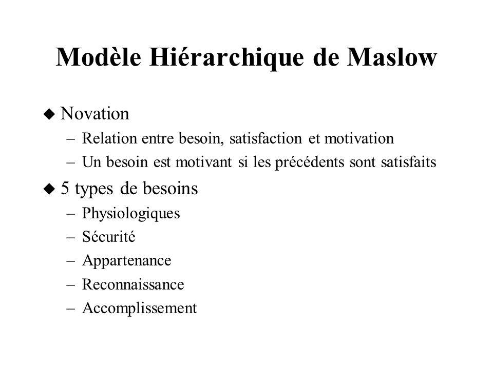 Modèle Hiérarchique de Maslow