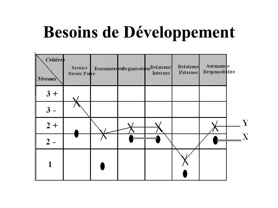Besoins de Développement