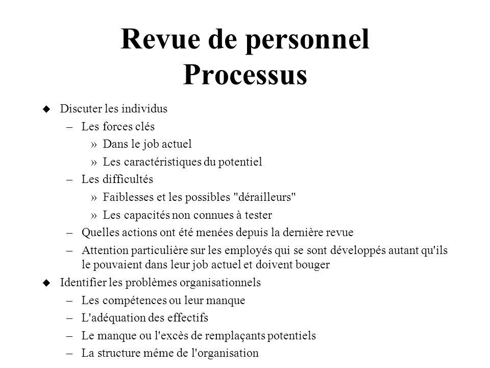 Revue de personnel Processus