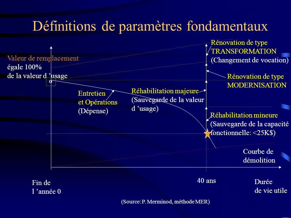 Définitions de paramètres fondamentaux