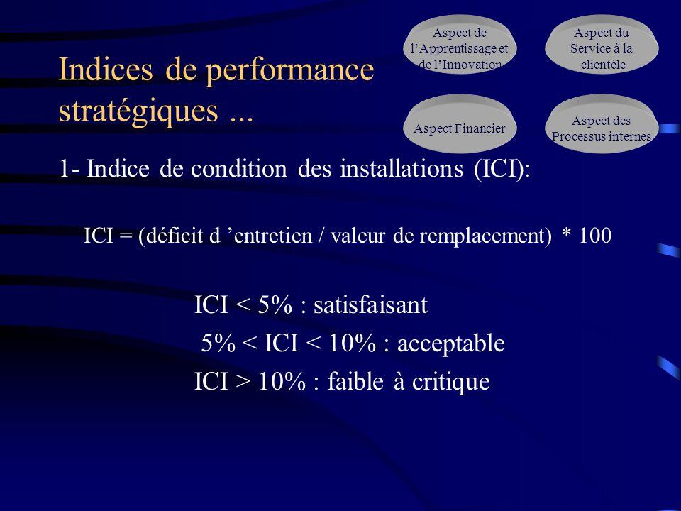 Indices de performance stratégiques ...