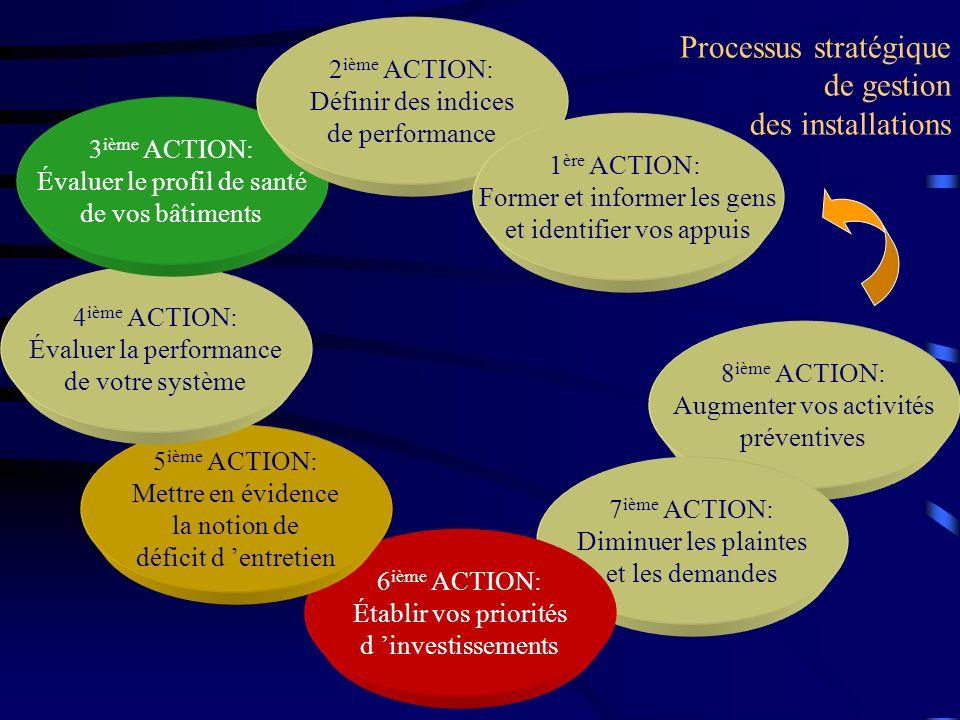 Processus stratégique de gestion des installations