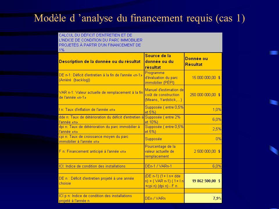 Modèle d 'analyse du financement requis (cas 1)