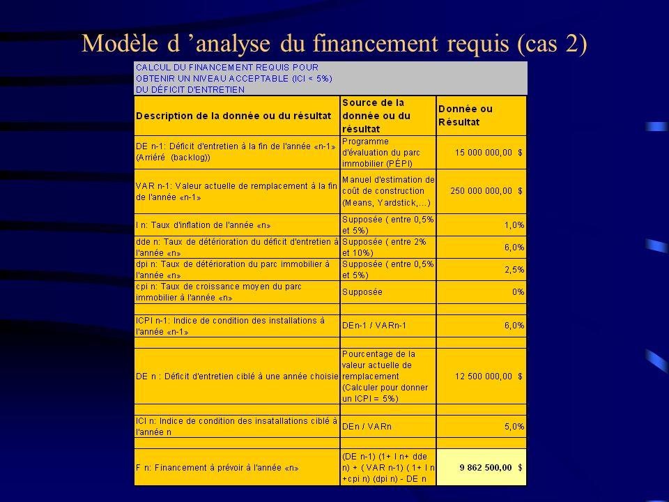 Modèle d 'analyse du financement requis (cas 2)