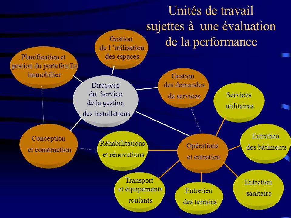 Unités de travail sujettes à une évaluation de la performance