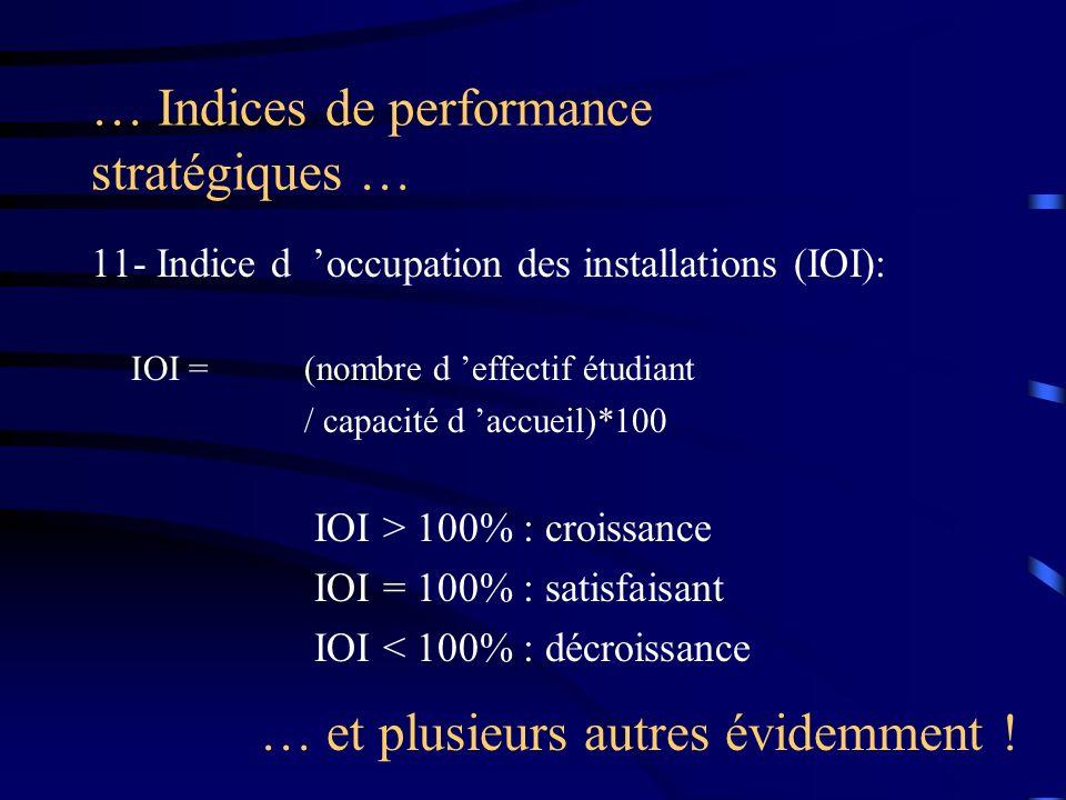 … Indices de performance stratégiques …