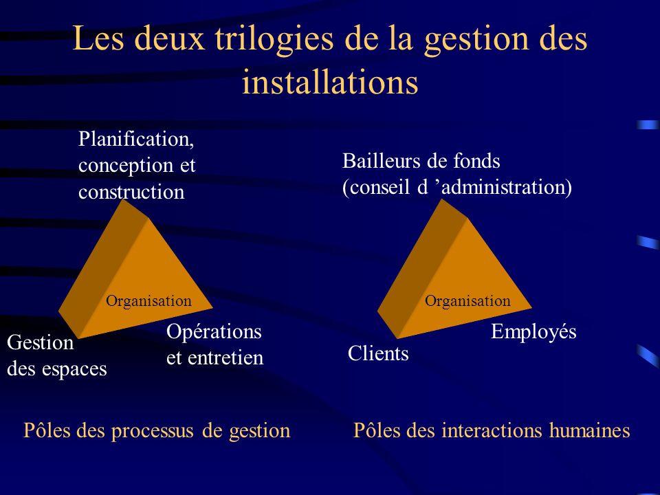 Les deux trilogies de la gestion des installations