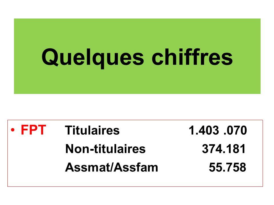 Quelques chiffres FPT Titulaires 1.403 .070 Non-titulaires 374.181