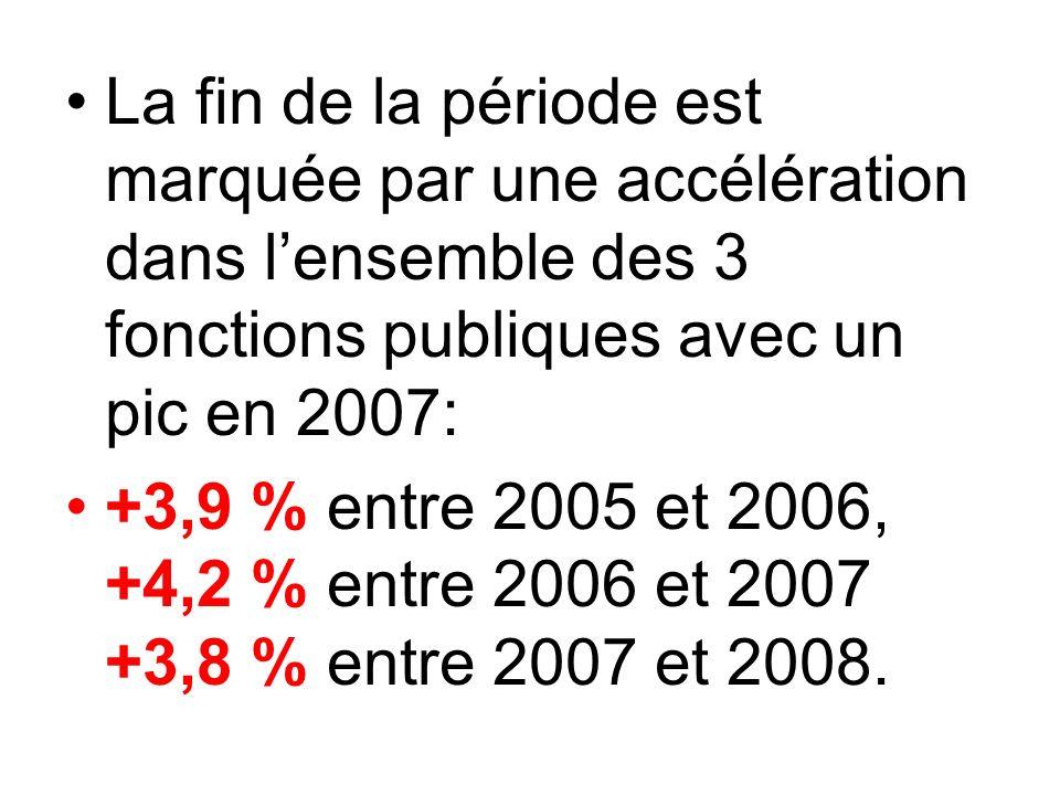 La fin de la période est marquée par une accélération dans l'ensemble des 3 fonctions publiques avec un pic en 2007: