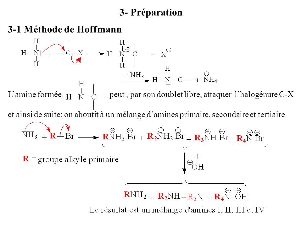 3- Préparation 3-1 Méthode de Hoffmann