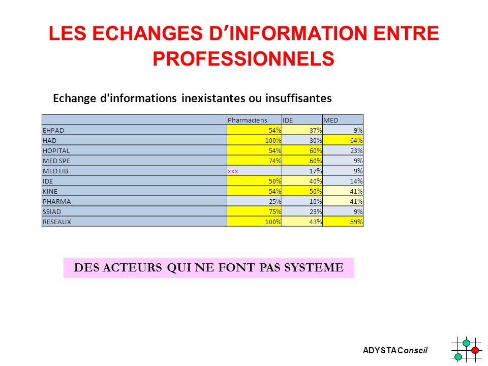 LES ECHANGES D'INFORMATION ENTRE PROFESSIONNELS