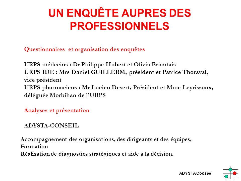 UN ENQUÊTE AUPRES DES PROFESSIONNELS