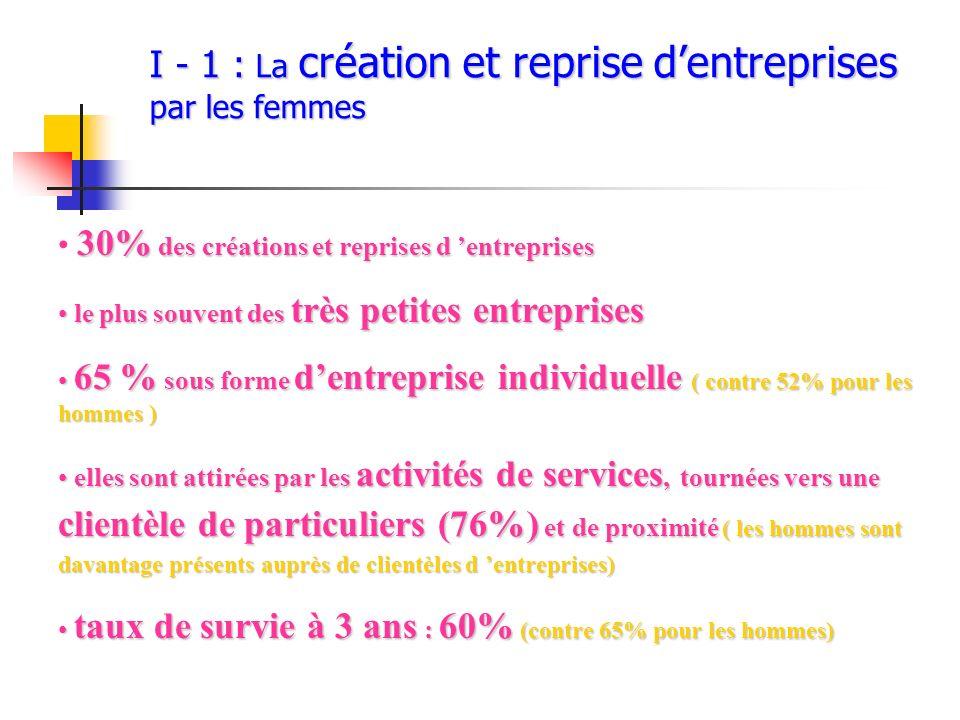 I - 1 : La création et reprise d'entreprises par les femmes