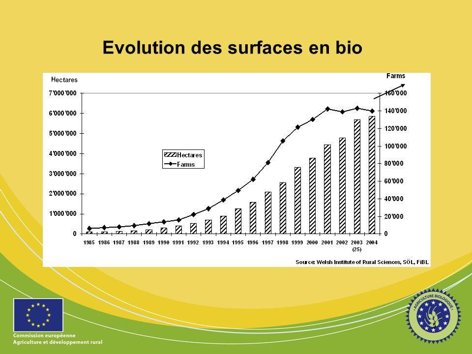 Evolution des surfaces en bio