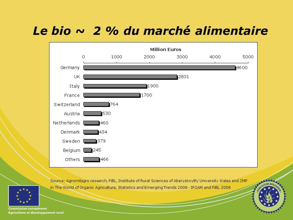 Le bio ~ 2 % du marché alimentaire