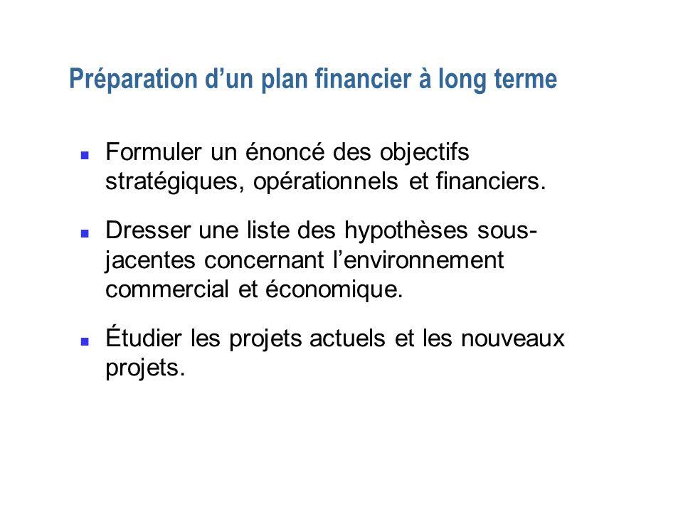 Préparation d'un plan financier à long terme