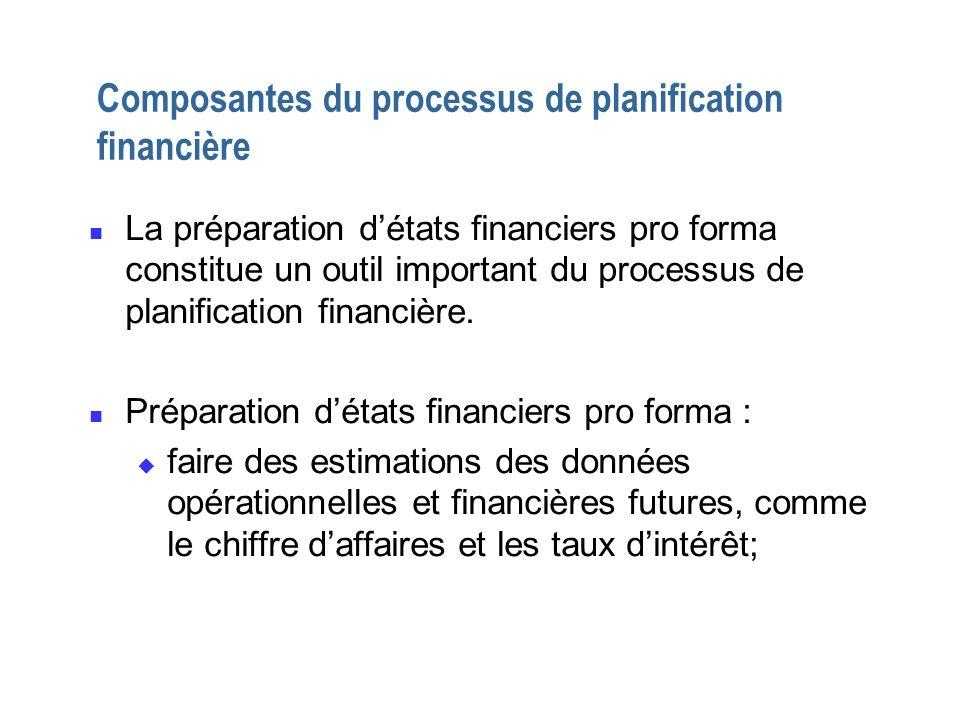 Composantes du processus de planification financière