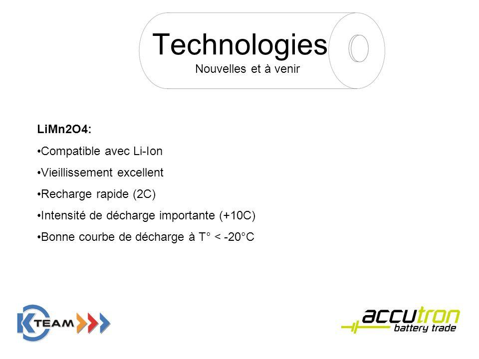 Technologies Nouvelles et à venir LiMn2O4: Compatible avec Li-Ion
