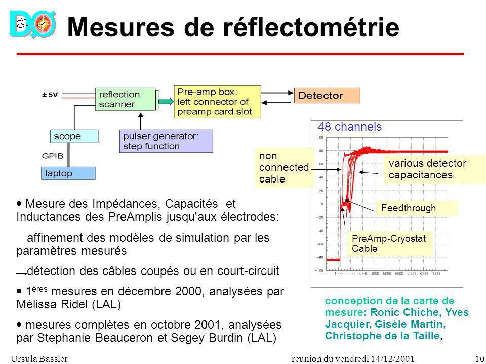 Mesures de réflectométrie