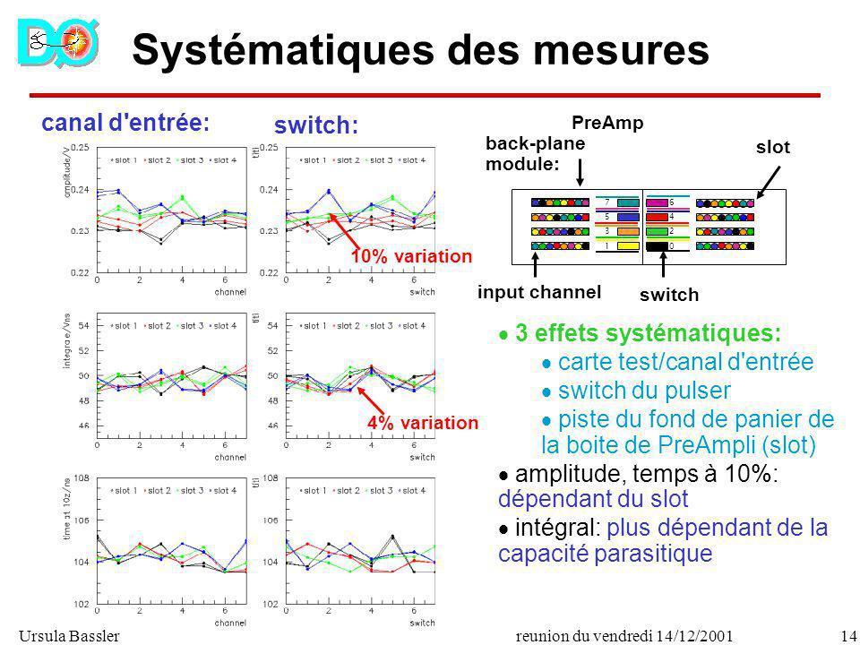 Systématiques des mesures