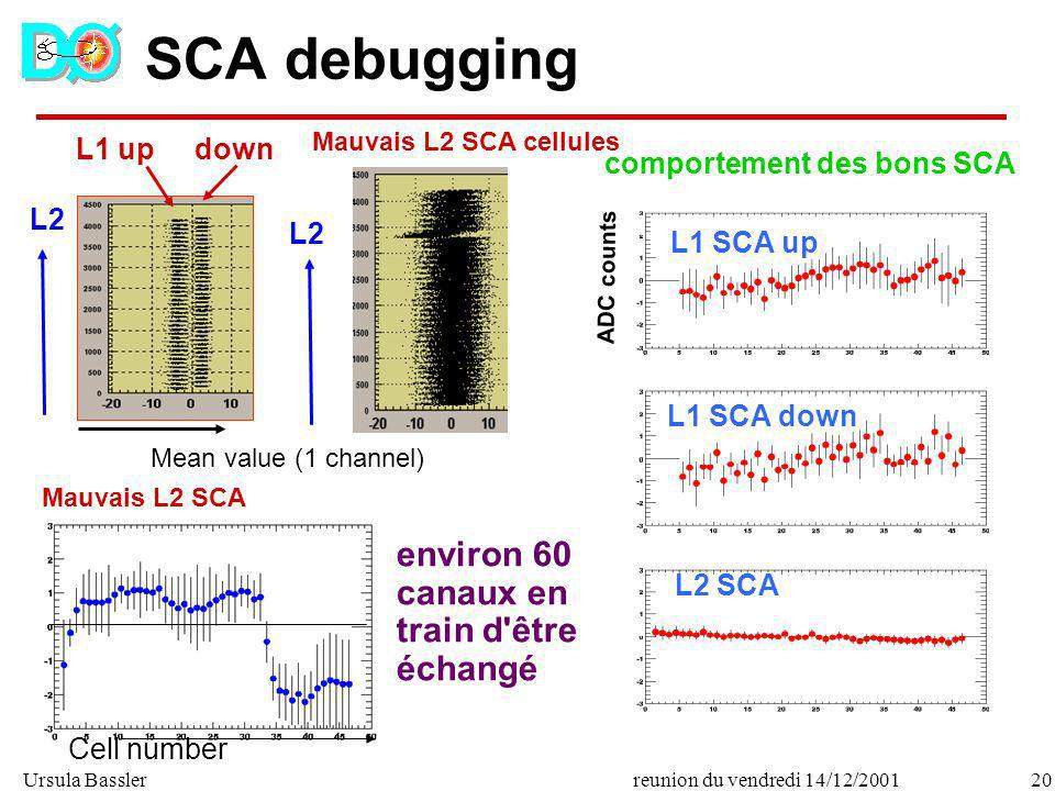 SCA debugging environ 60 canaux en train d être échangé L1 up down