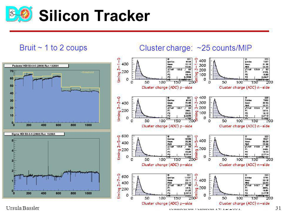 Silicon Tracker Bruit ~ 1 to 2 coups Cluster charge: ~25 counts/MIP