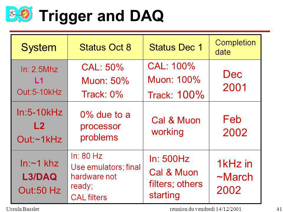 Trigger and DAQ System Dec 2001 Feb 2002 1kHz in ~March 2002