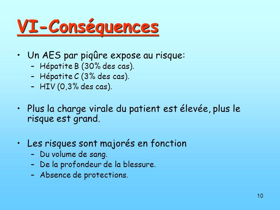 VI-Conséquences Un AES par piqûre expose au risque: