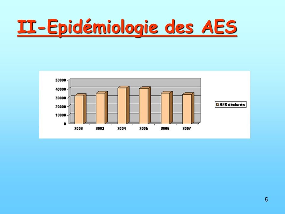 II-Epidémiologie des AES