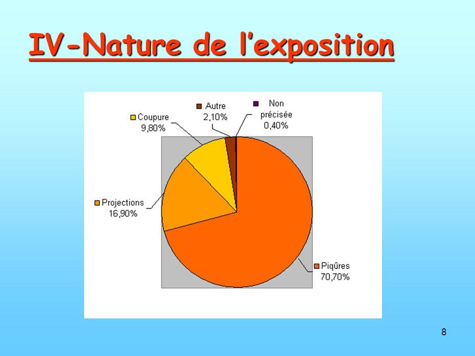 IV-Nature de l'exposition