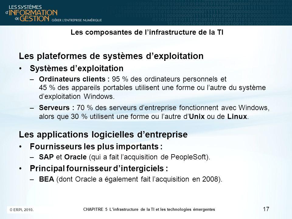 Les composantes de l'infrastructure de la TI