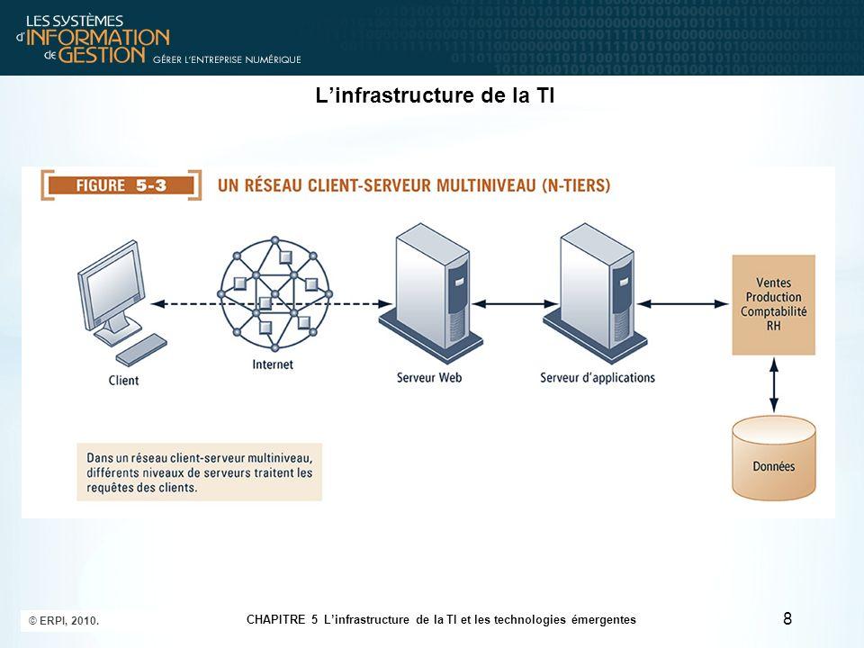 L'infrastructure de la TI