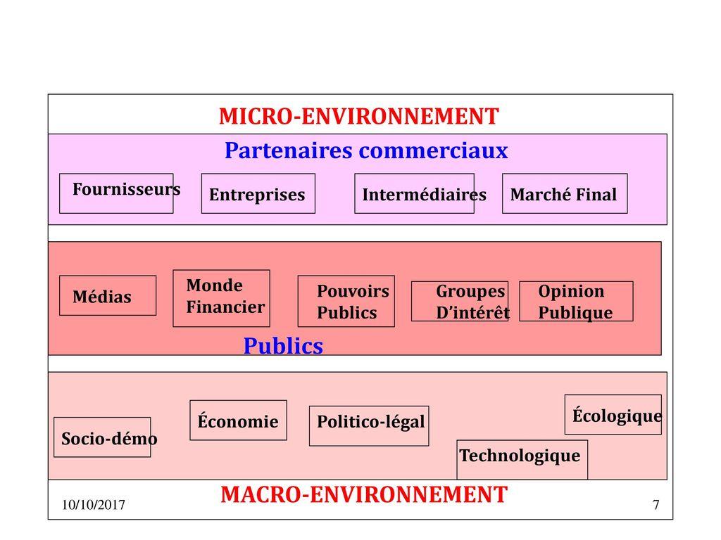 Marketing mercatique ppt t l charger for Micro entreprise qui marche
