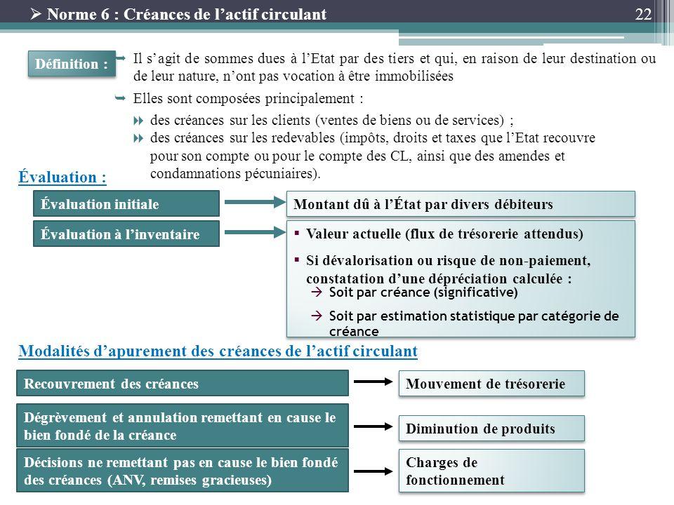 Norme 6 : Créances de l'actif circulant