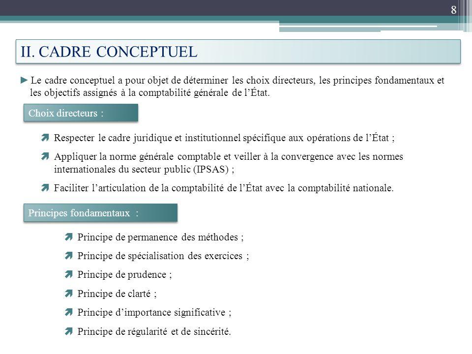II. CADRE CONCEPTUEL