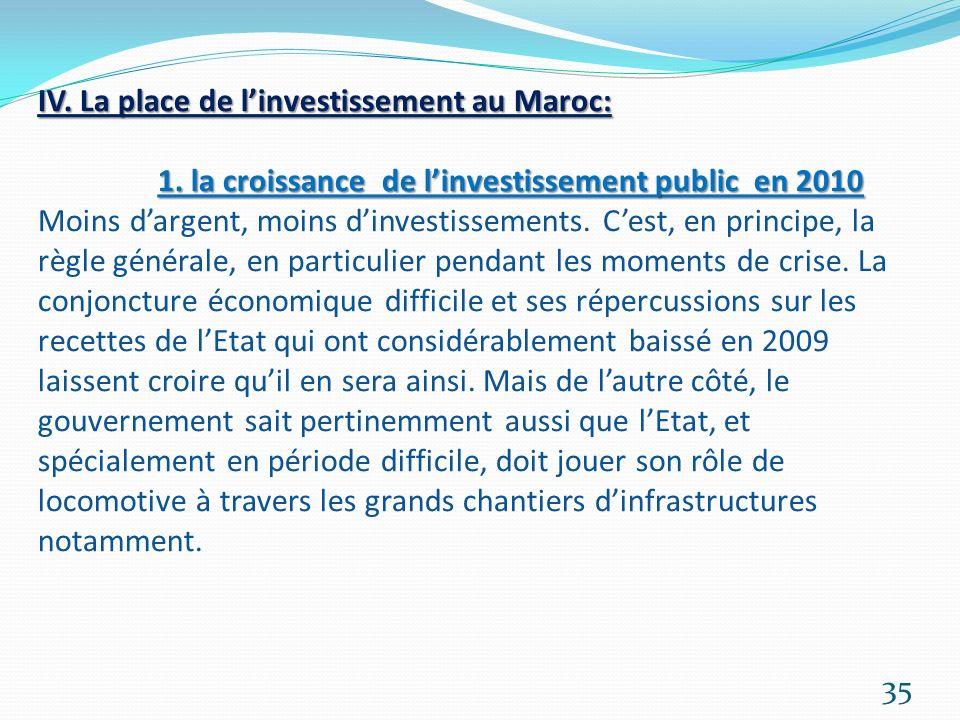 IV. La place de l'investissement au Maroc: 1
