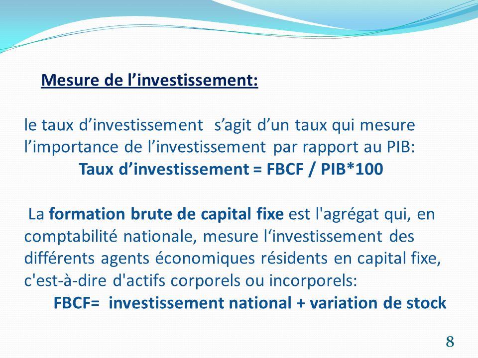 Mesure de l'investissement: le taux d'investissement s'agit d'un taux qui mesure l'importance de l'investissement par rapport au PIB: Taux d'investissement = FBCF / PIB*100 La formation brute de capital fixe est l agrégat qui, en comptabilité nationale, mesure l'investissement des différents agents économiques résidents en capital fixe, c est-à-dire d actifs corporels ou incorporels: FBCF= investissement national + variation de stock