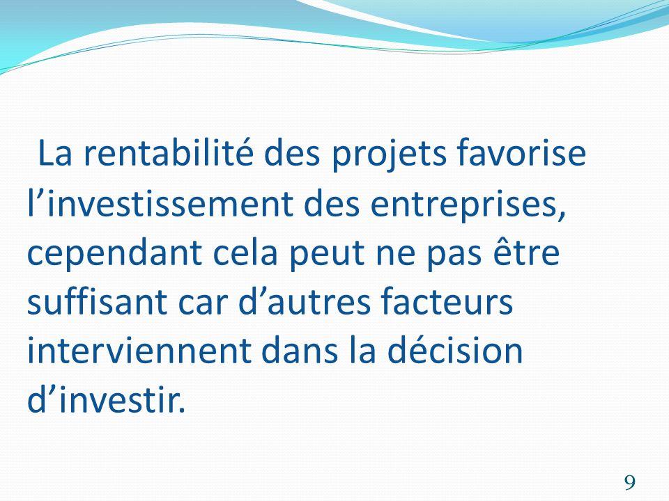 La rentabilité des projets favorise l'investissement des entreprises, cependant cela peut ne pas être suffisant car d'autres facteurs interviennent dans la décision d'investir.