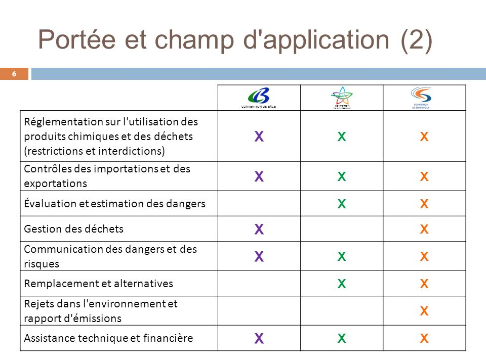 Portée et champ d application (2)