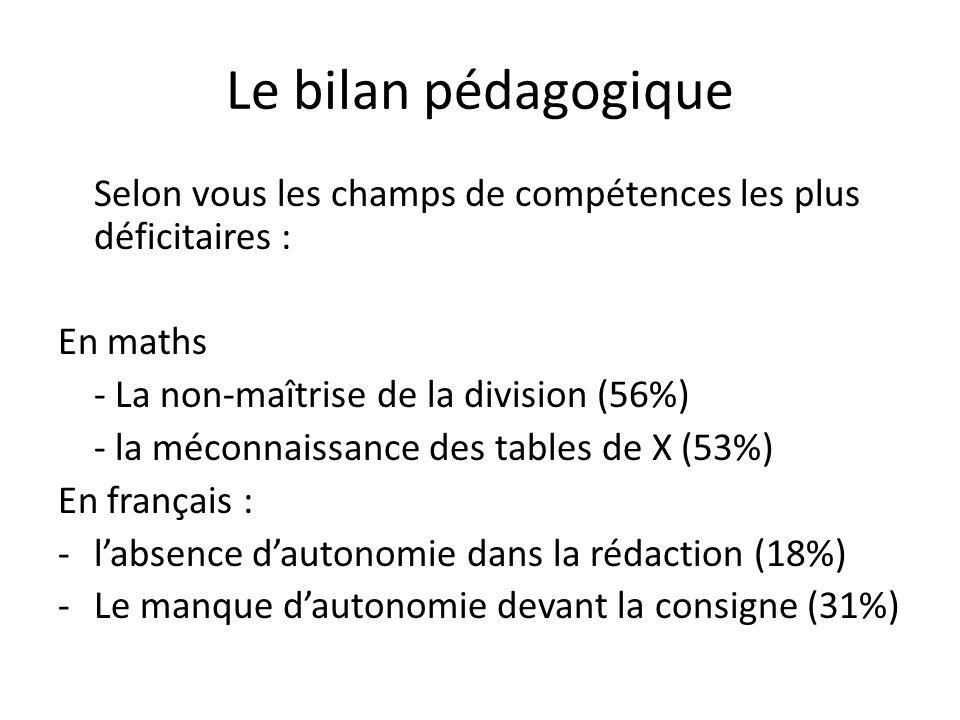 Le bilan pédagogique Selon vous les champs de compétences les plus déficitaires : En maths. - La non-maîtrise de la division (56%)