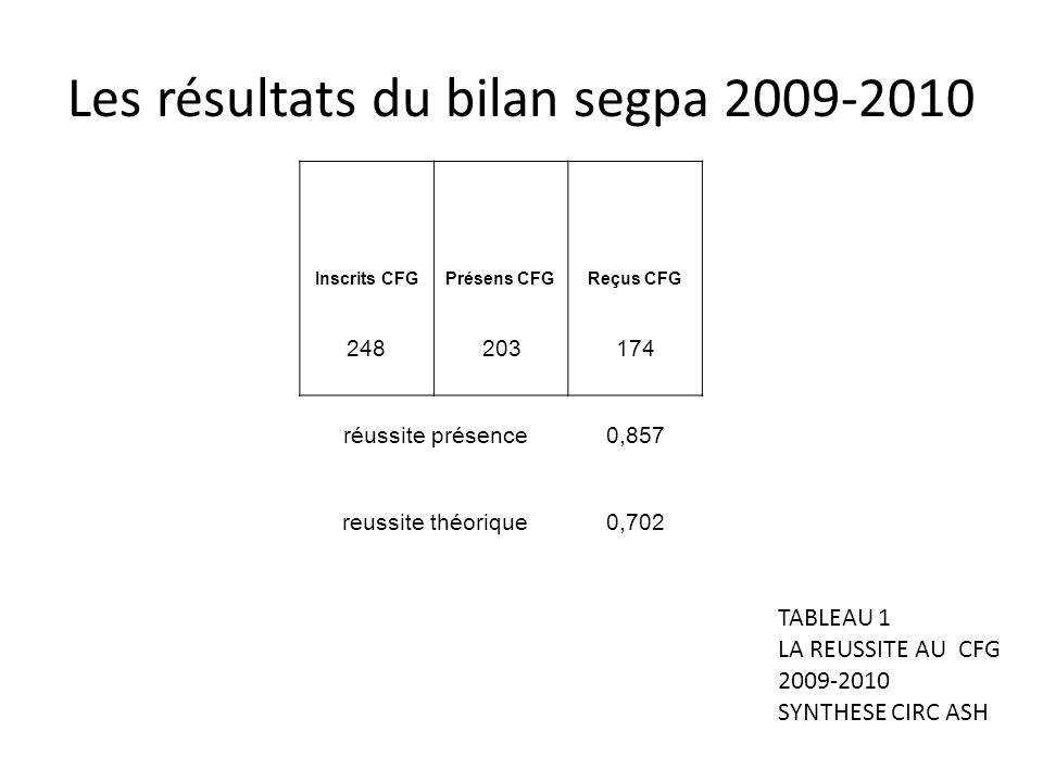 Les résultats du bilan segpa 2009-2010