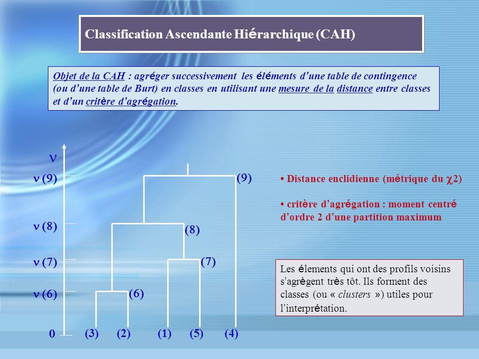 Classification Ascendante Hiérarchique (CAH)