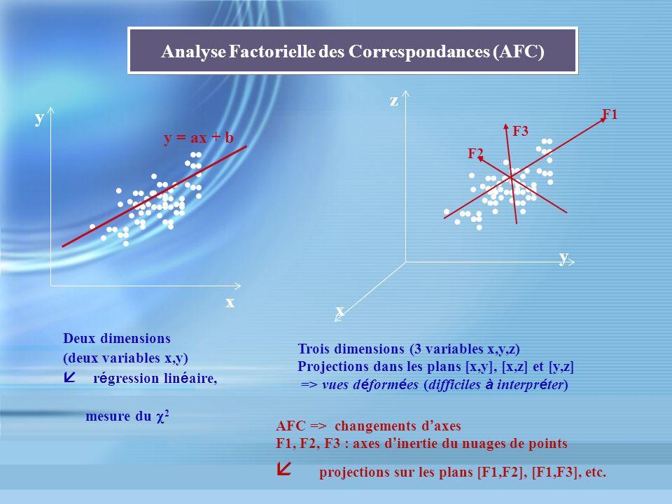 Analyse Factorielle des Correspondances (AFC)