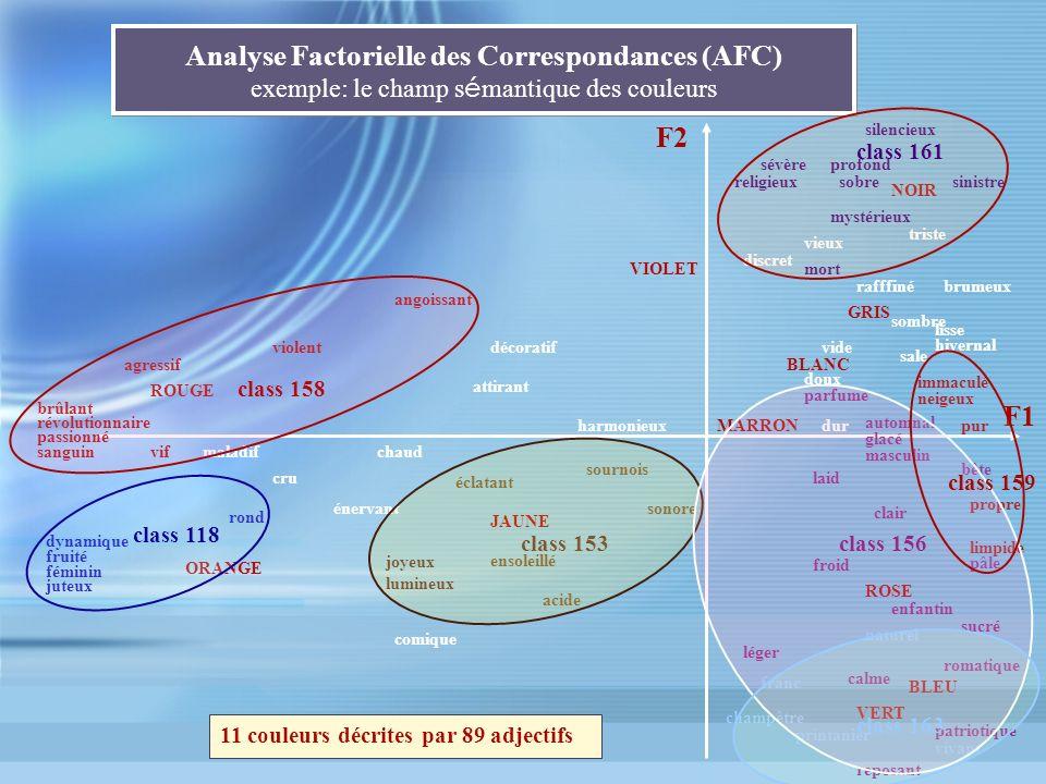 Analyse Factorielle des Correspondances (AFC) exemple: le champ sémantique des couleurs