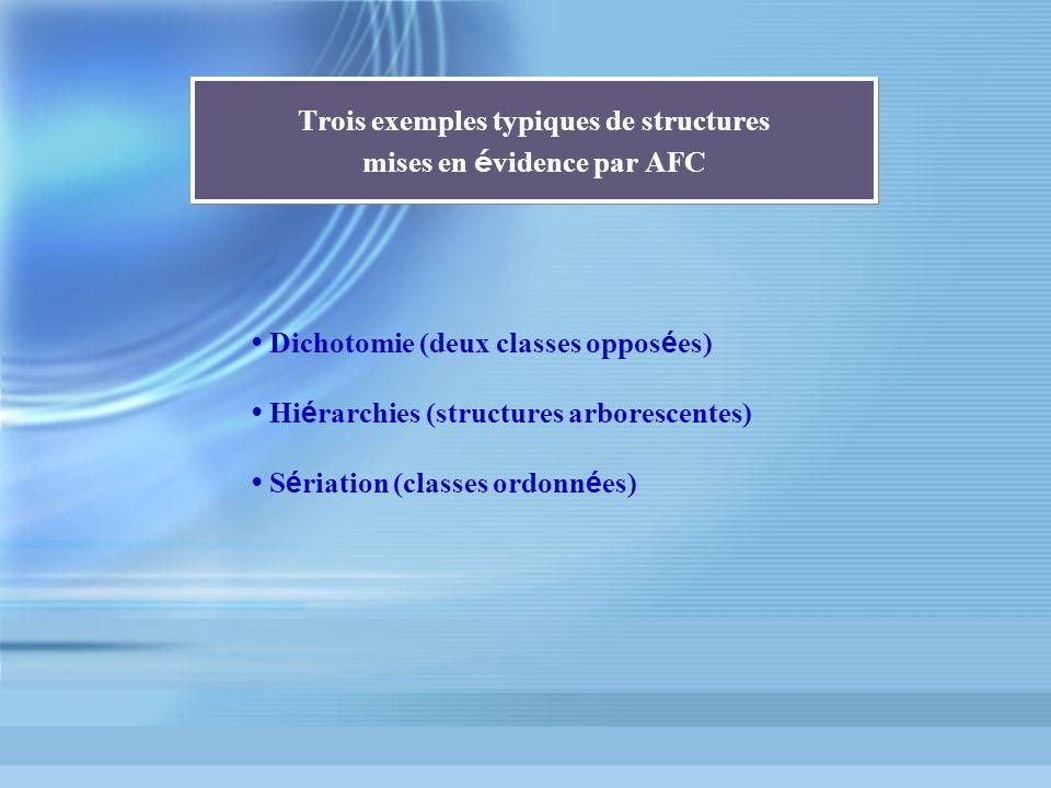 Trois exemples typiques de structures mises en évidence par AFC