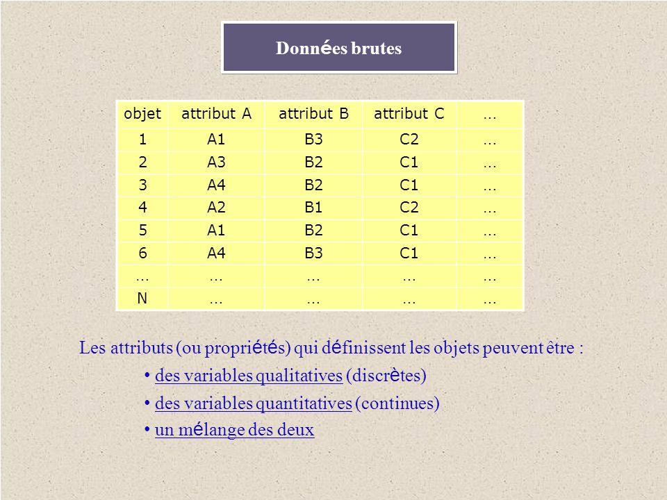 • des variables qualitatives (discrètes)