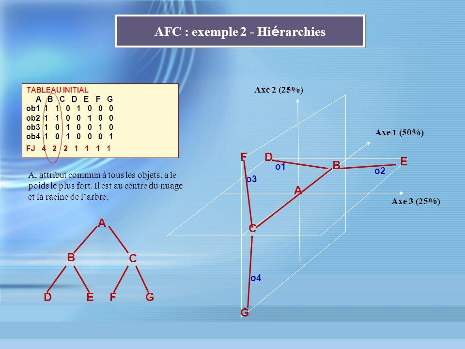 AFC : exemple 2 - Hiérarchies