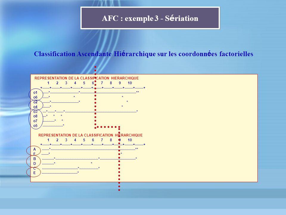 AFC : exemple 3 - Sériation