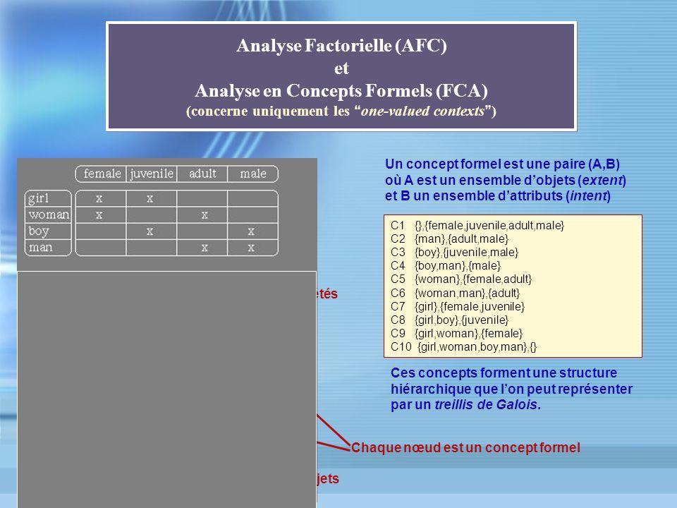 Analyse Factorielle (AFC) et Analyse en Concepts Formels (FCA) (concerne uniquement les one-valued contexts )