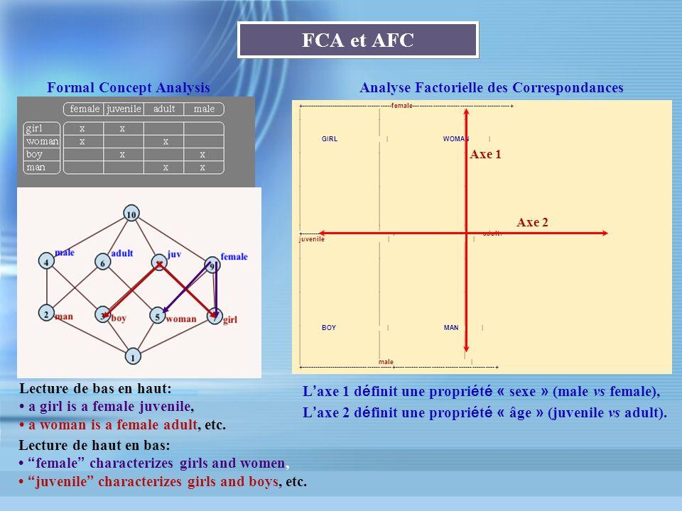 FCA et AFC Formal Concept Analysis